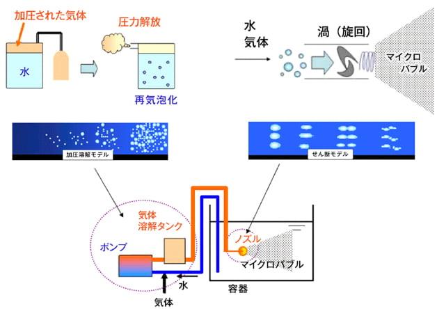 図4:ファインバブル発生構造原理