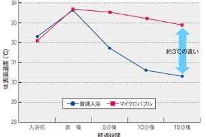 図6:体表面の温度変化グラフ