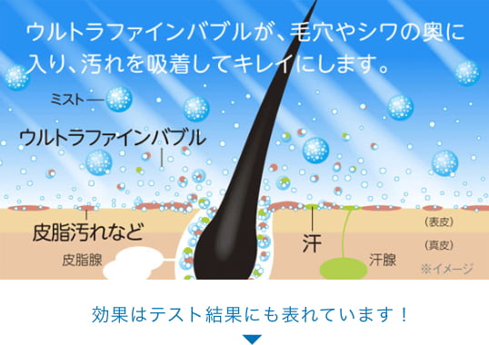 ウルトラファインバブルが、毛穴やシワの奥に入り、汚れを吸着してキレイにします。