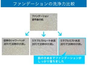 ファンデーションの洗浄力比較